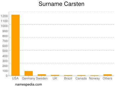 Surname Carsten