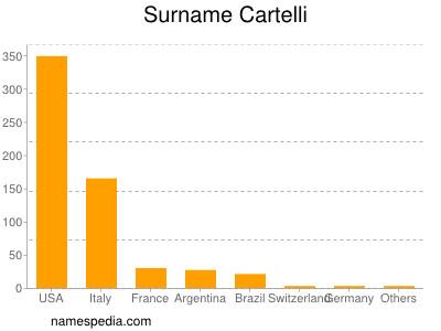 Surname Cartelli