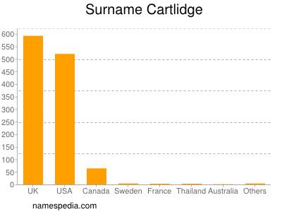 Surname Cartlidge