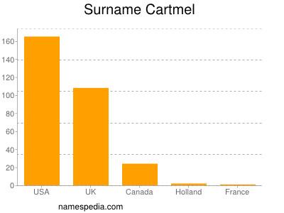 Surname Cartmel