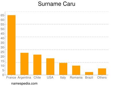 Surname Caru