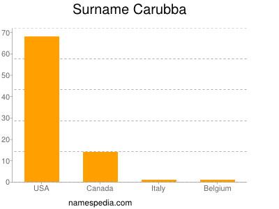 Surname Carubba