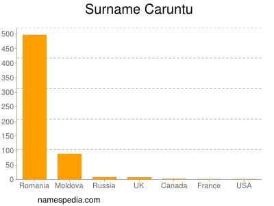 Surname Caruntu