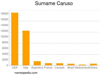 Surname Caruso