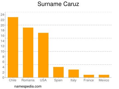 Surname Caruz