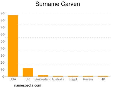 Surname Carven