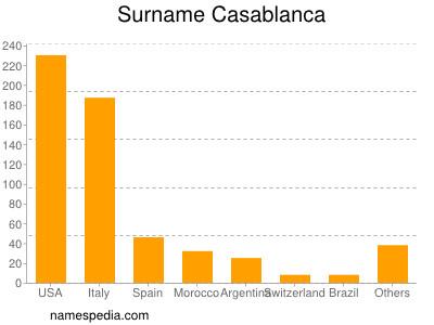 Surname Casablanca