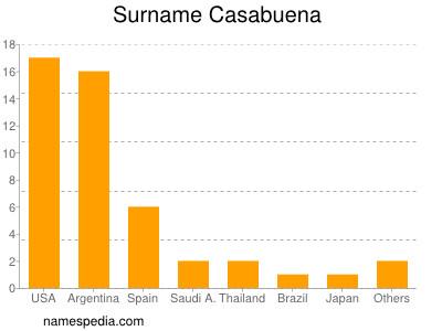 Surname Casabuena