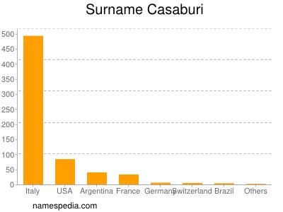 Surname Casaburi