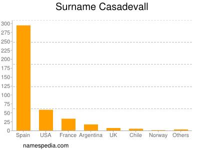 Surname Casadevall