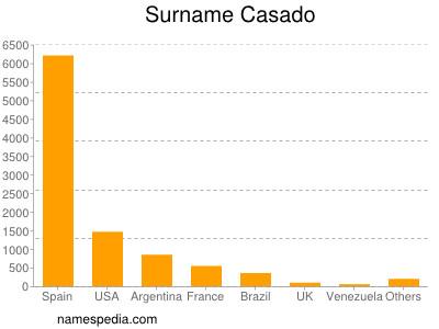 Surname Casado