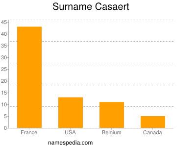 Surname Casaert