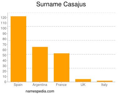 Surname Casajus