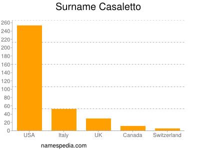 Surname Casaletto