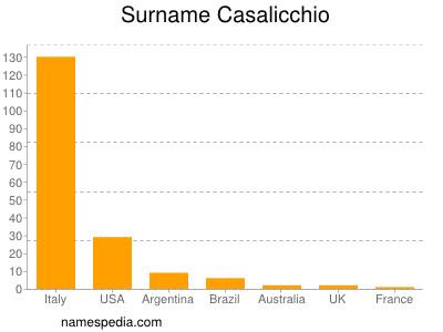 Surname Casalicchio