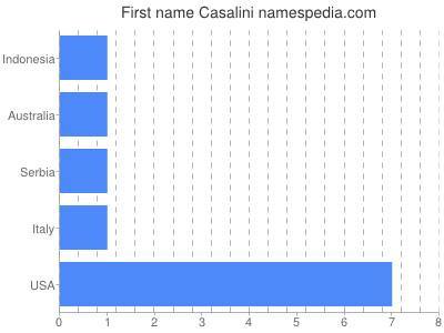 Given name Casalini
