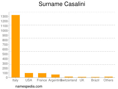 Surname Casalini