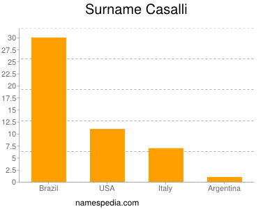 Surname Casalli