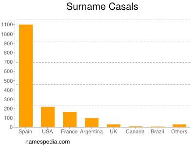 Surname Casals