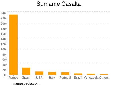 Surname Casalta