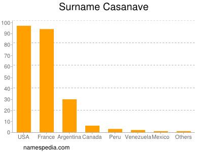 Surname Casanave