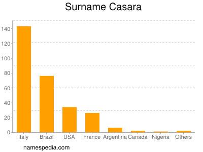 Surname Casara