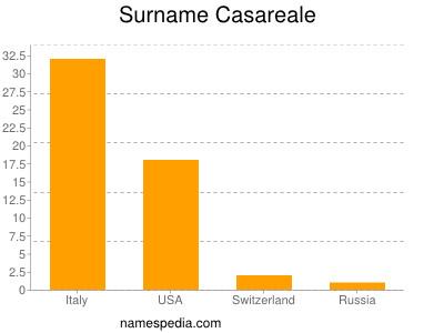 Surname Casareale