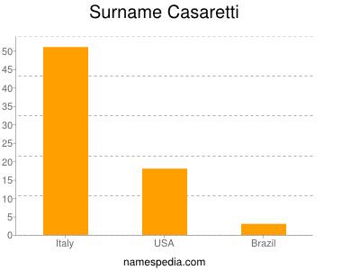 Surname Casaretti