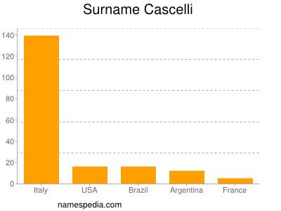 Surname Cascelli