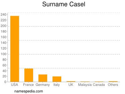 Surname Casel