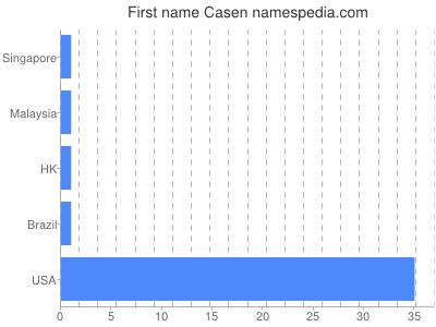 Given name Casen