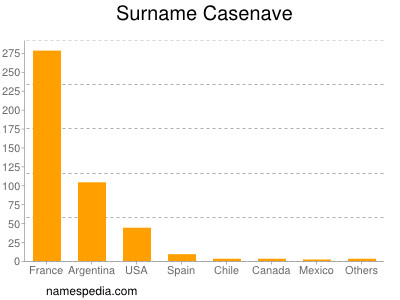 Surname Casenave