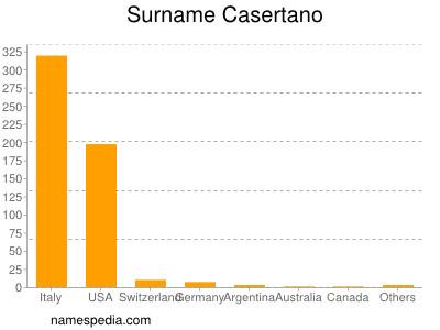 Surname Casertano