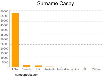 Surname Casey