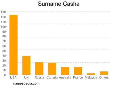 Surname Casha