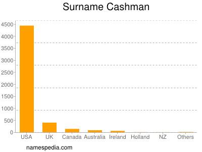Surname Cashman