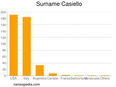 Surname Casiello