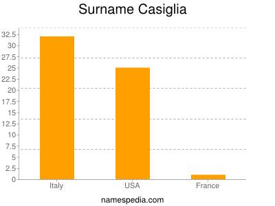 Surname Casiglia