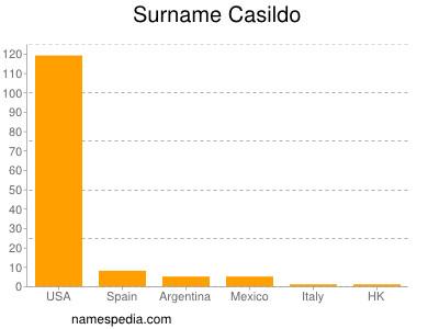 Surname Casildo