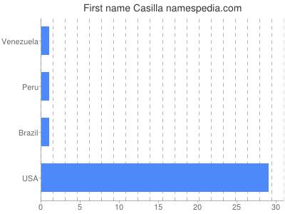 Given name Casilla