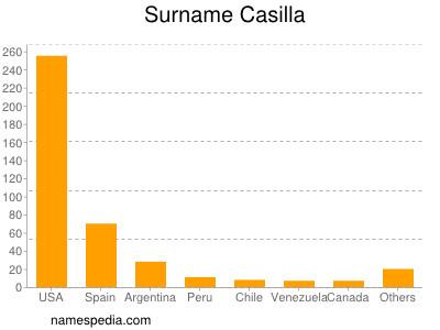 Surname Casilla