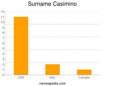 Surname Casimino