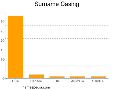 Surname Casing