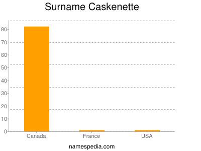 Surname Caskenette