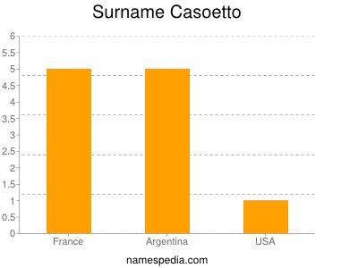 Surname Casoetto