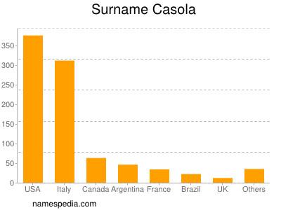 Surname Casola
