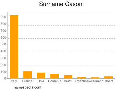 Surname Casoni