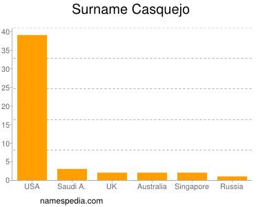 Surname Casquejo