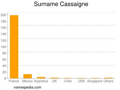 Surname Cassaigne