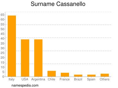 Surname Cassanello